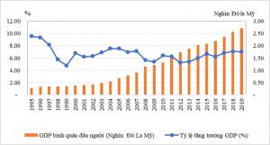 GDP bình quân đầu người và tỷ lệ tăng trưởng GDP của Việt Nam, giai đoạn 1995 – 2019. Nguồn: Tổng cục Thống kê.